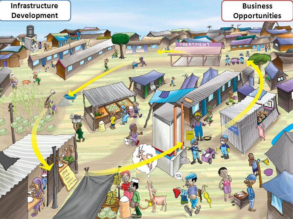 Infrastructure Development Business Opportunities