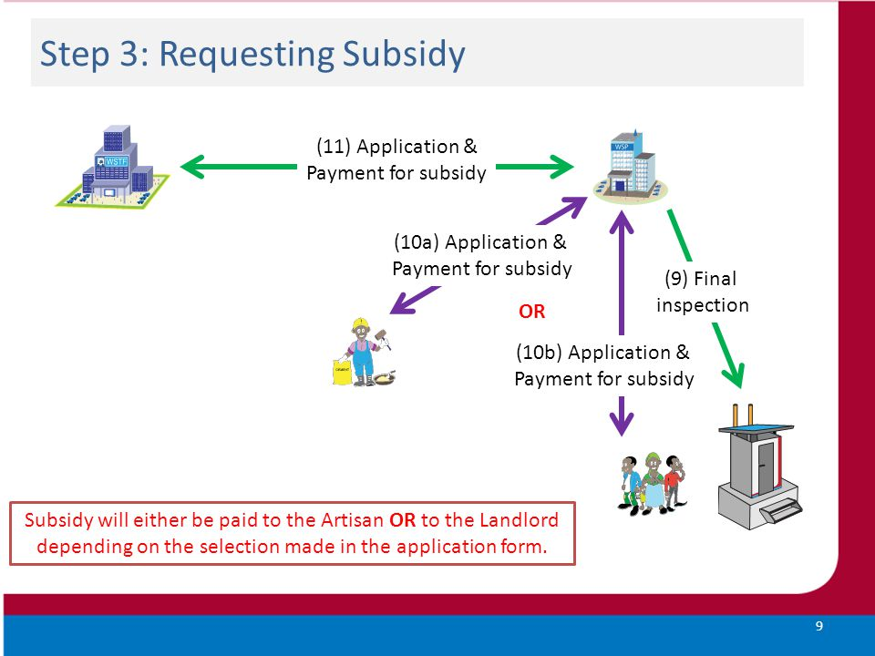 Step 3: Requesting Subsidy