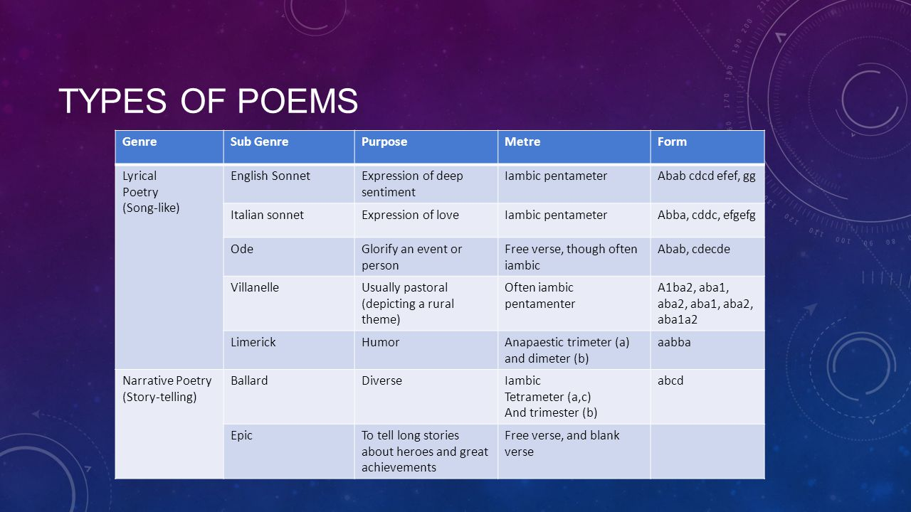 Types of poems Genre Sub Genre Purpose Metre Form Lyrical Poetry