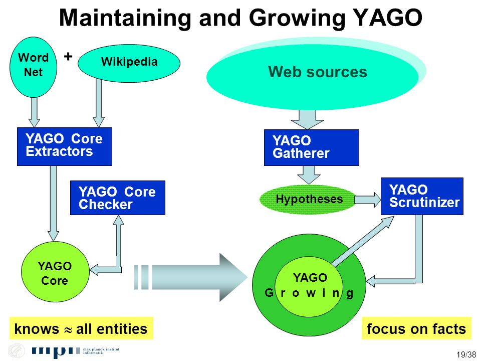 Maintaining and Growing YAGO