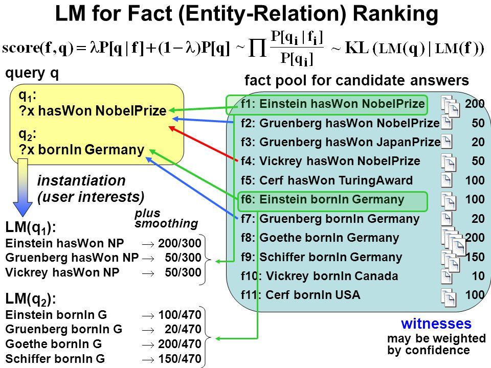 LM for Fact (Entity-Relation) Ranking