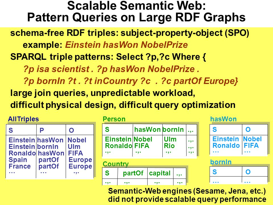 Scalable Semantic Web: Pattern Queries on Large RDF Graphs