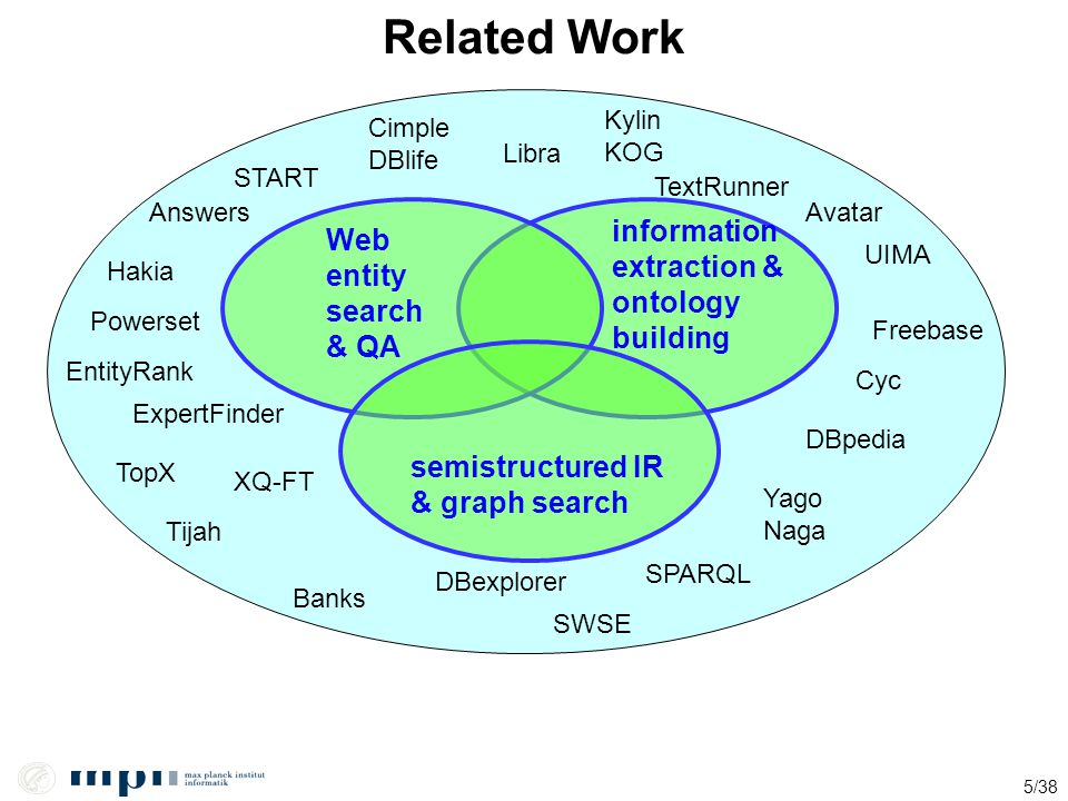 Related Work information Web extraction & entity ontology search