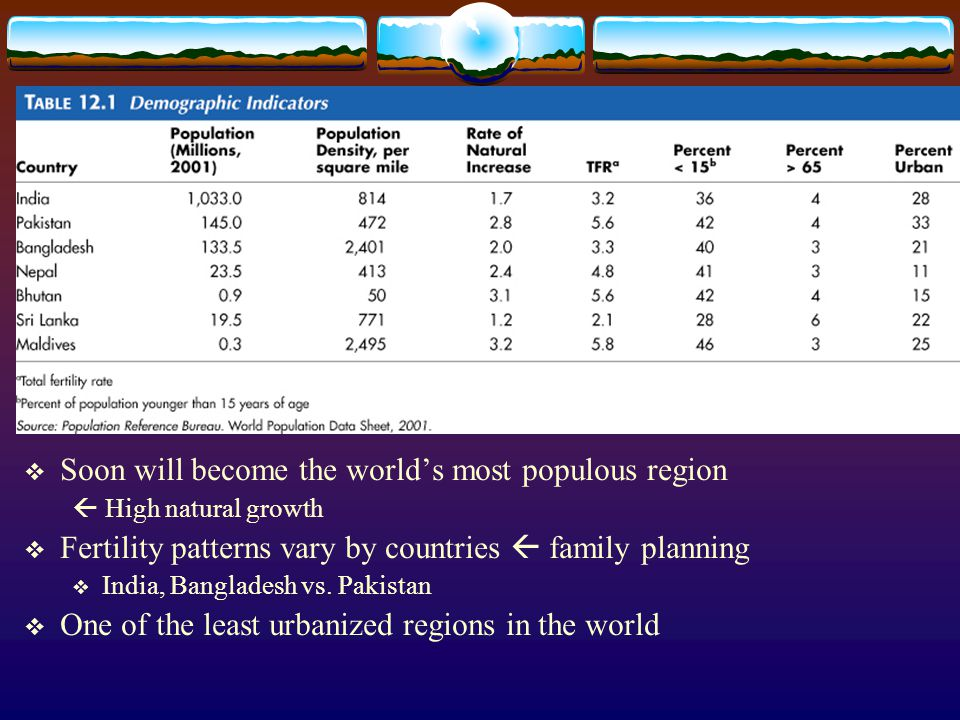 Soon will become the world's most populous region