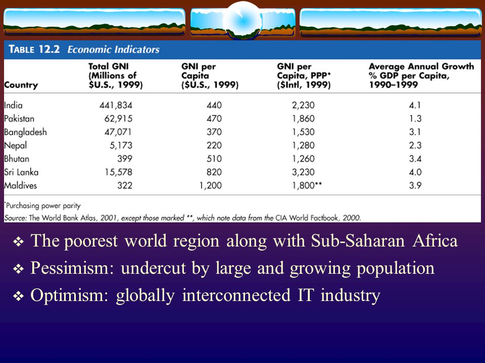 The poorest world region along with Sub-Saharan Africa
