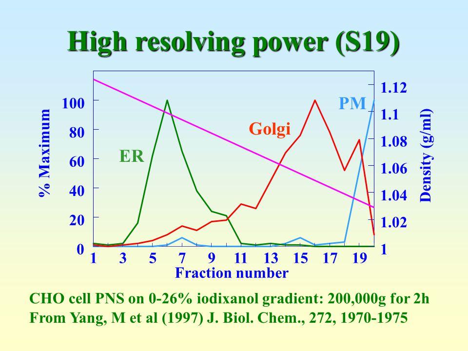 High resolving power (S19)