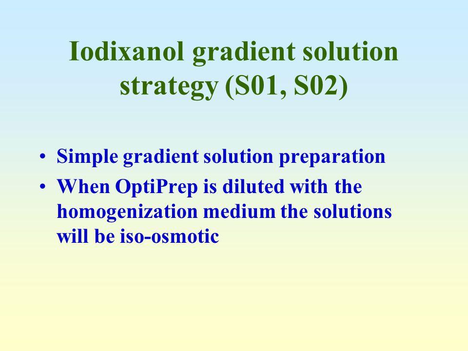 Iodixanol gradient solution strategy (S01, S02)