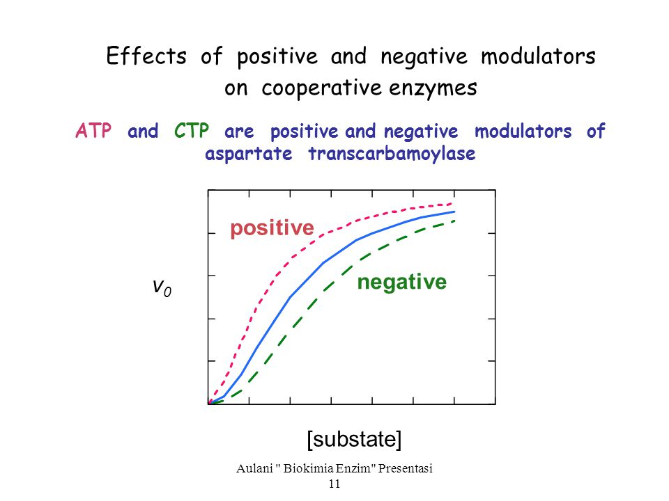 Effects of positive and negative modulators on cooperative enzymes