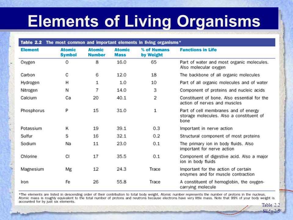 Elements of Living Organisms