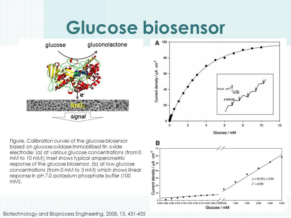 Glucose biosensor