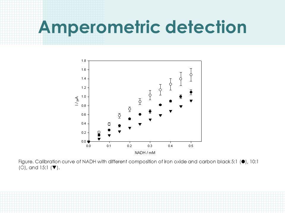Amperometric detection
