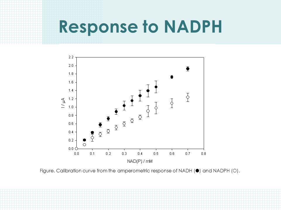 Response to NADPH Figure.