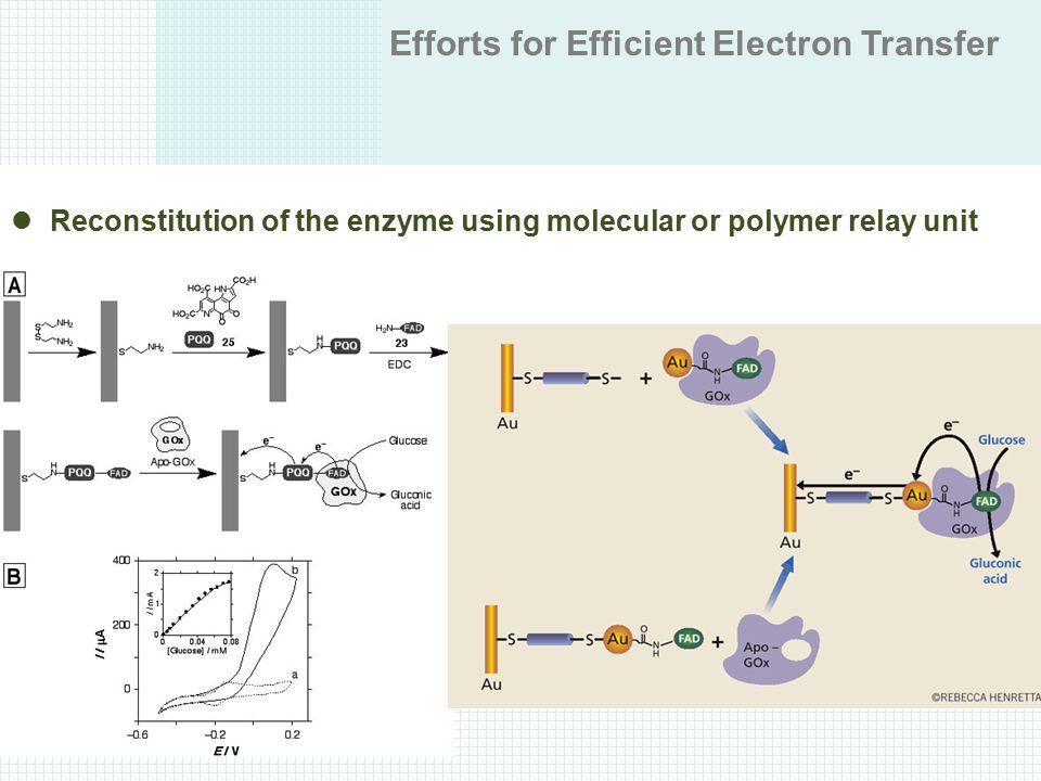 Efforts for Efficient Electron Transfer