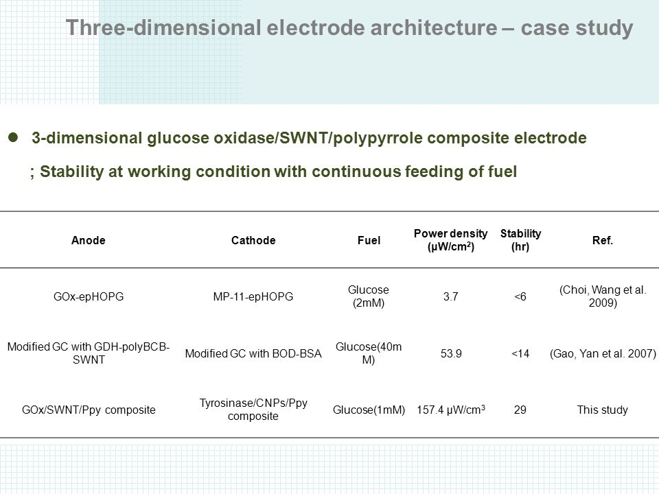Three-dimensional electrode architecture – case study