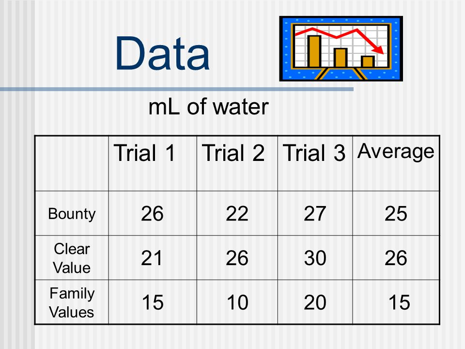 Data mL of water Trial 1 Trial 2 Trial 3 Average 26 22 27 25 21 30 15