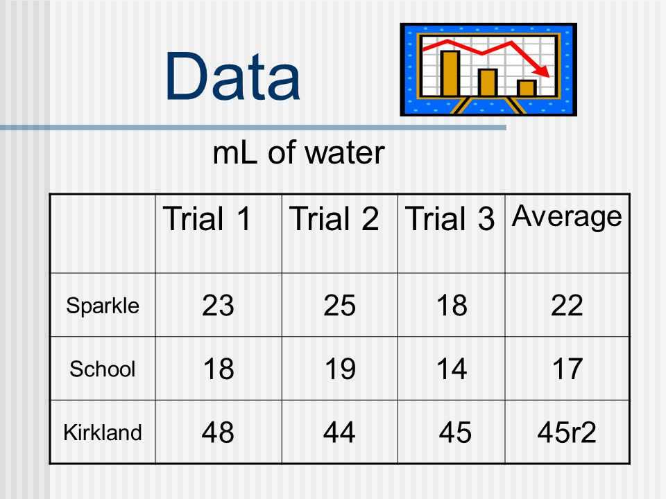 Data mL of water Trial 1 Trial 2 Trial 3 Average 23 25 18 22 19 14 17
