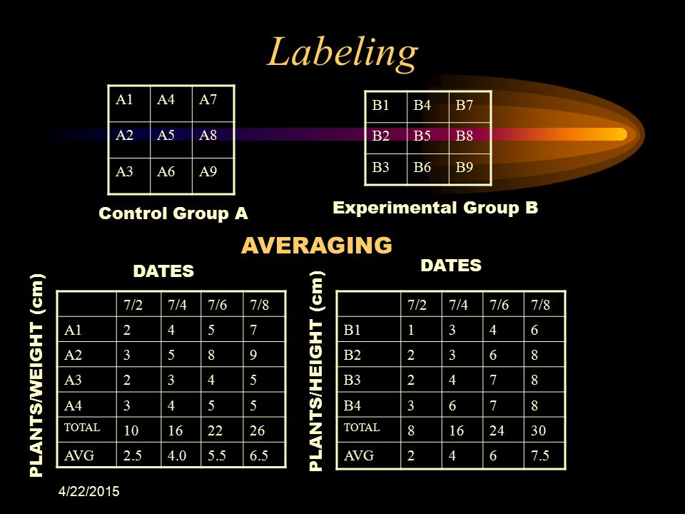 Labeling AVERAGING Experimental Group B Control Group A DATES DATES