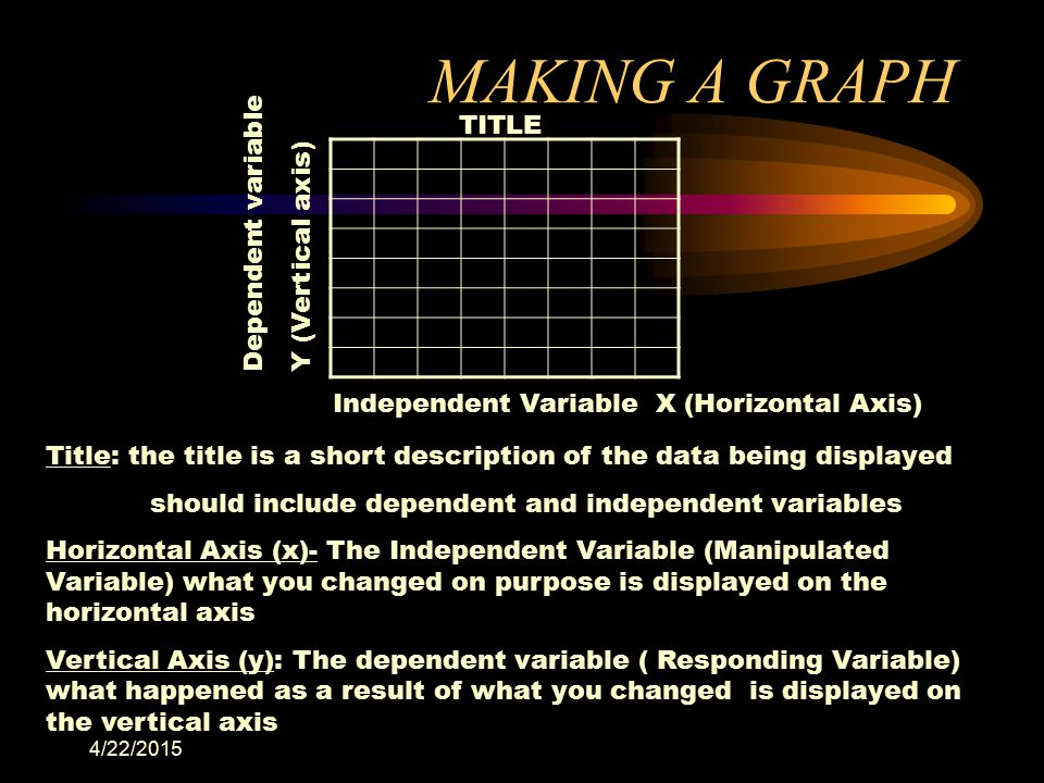MAKING A GRAPH TITLE Dependent variable Y (Vertical axis)