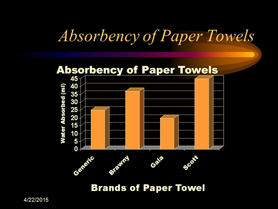 Absorbency of Paper Towels
