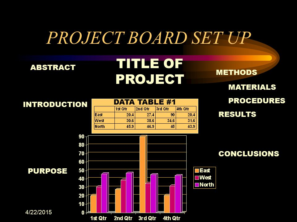 PROJECT BOARD SET UP TITLE OF PROJECT ABSTRACT METHODS MATERIALS