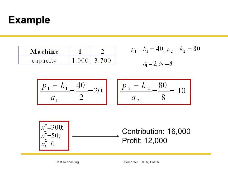 Example Contribution: 16,000 Profit: 12,000