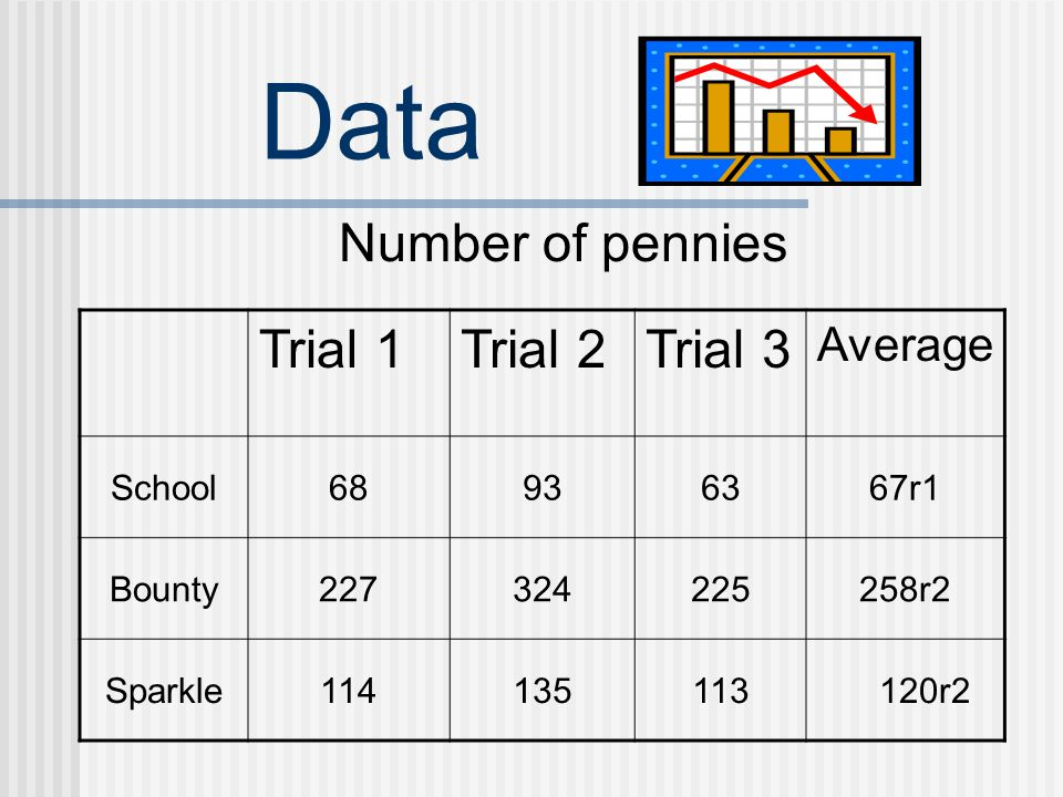 Data Number of pennies Trial 1 Trial 2 Trial 3 Average School 68 93 63