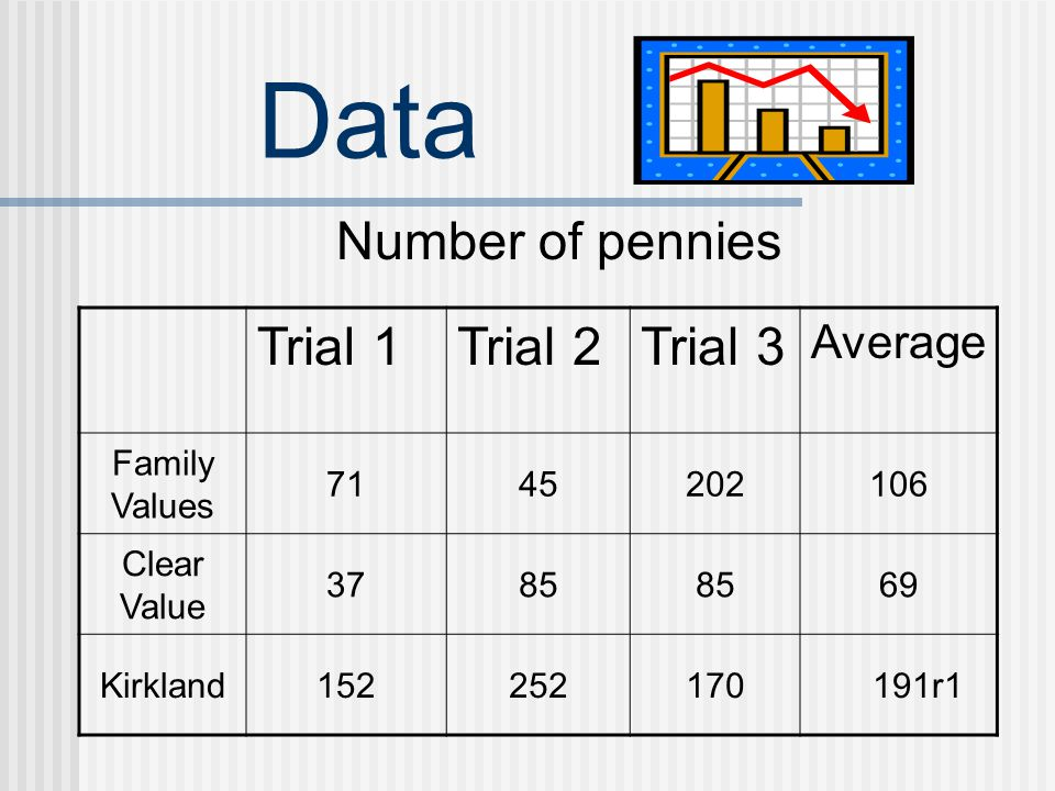 Data Number of pennies Trial 1 Trial 2 Trial 3 Average Family Values