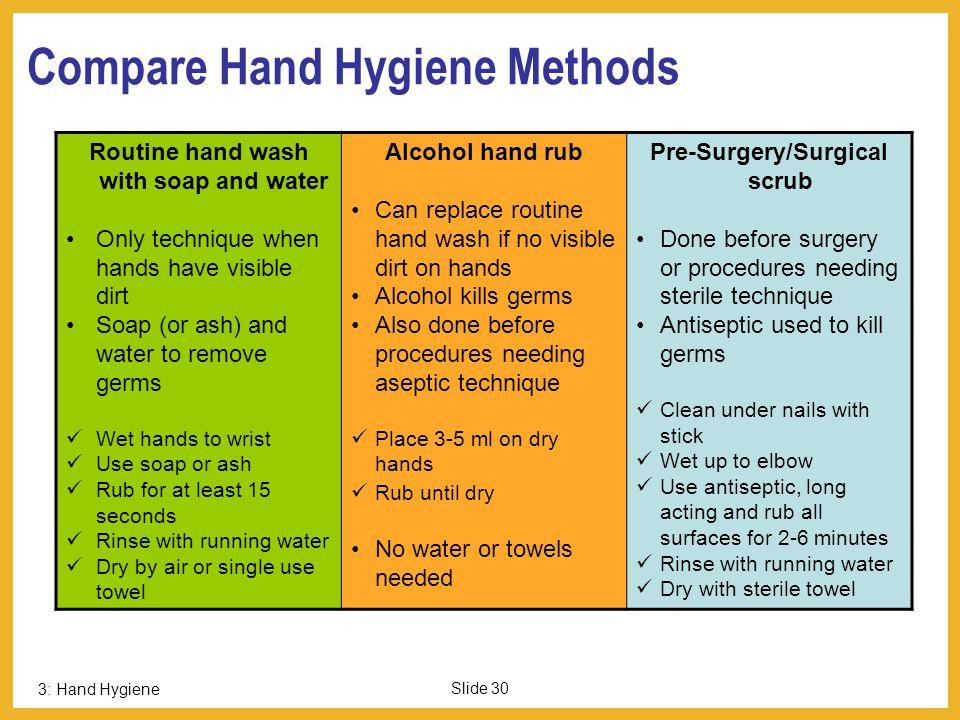 Compare Hand Hygiene Methods