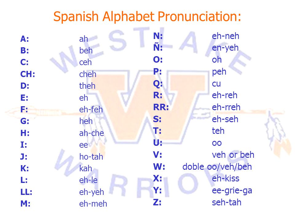 Spanish Alphabet Pronunciation: