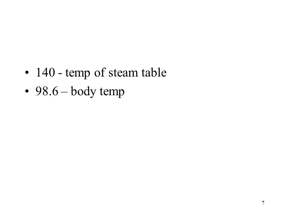 140 - temp of steam table 98.6 – body temp