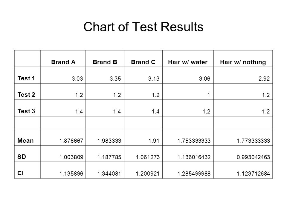 Chart of Test Results Brand A Brand B Brand C Hair w/ water
