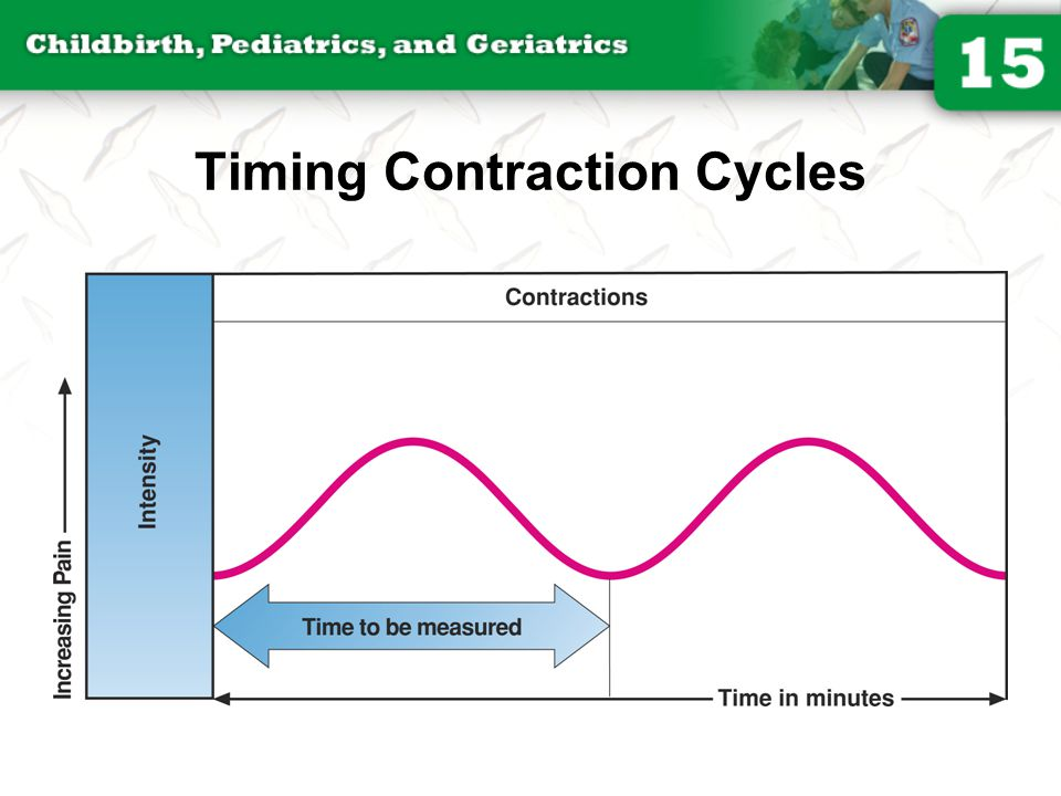 Timing Contraction Cycles