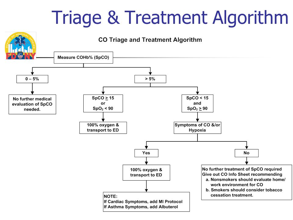 Triage & Treatment Algorithm