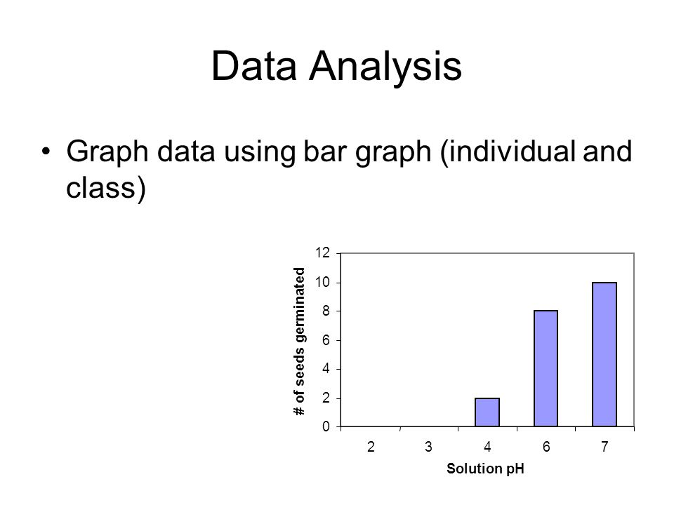Data Analysis Graph data using bar graph (individual and class) 12 10
