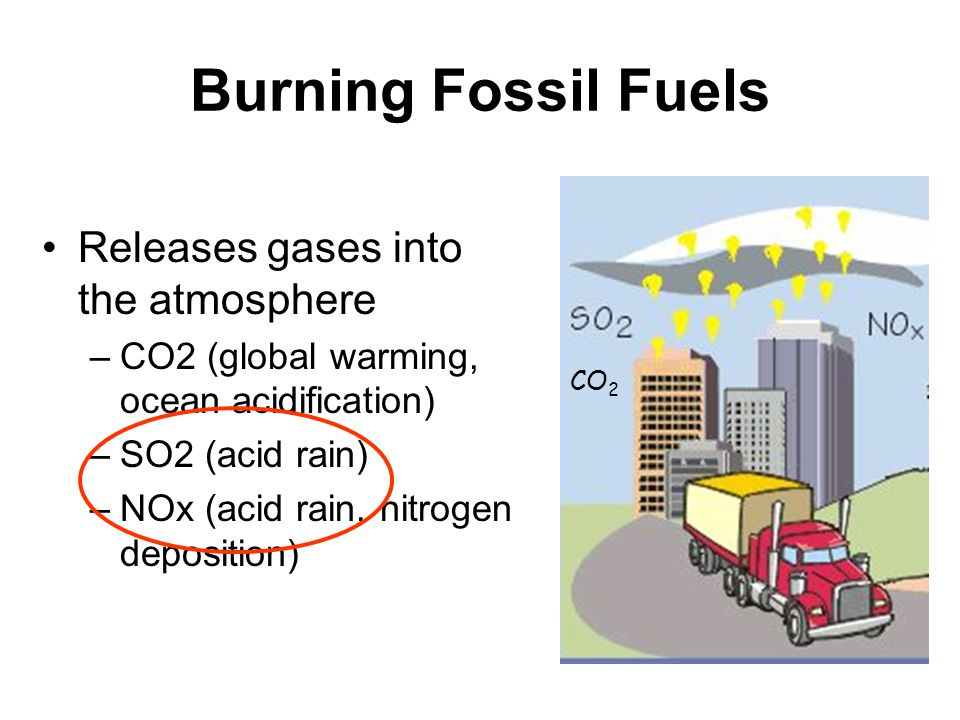 Burning Fossil Fuels Releases gases into the atmosphere