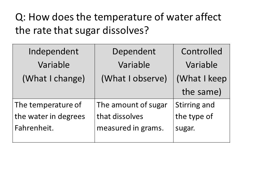 Q: How does the temperature of water affect the rate that sugar dissolves