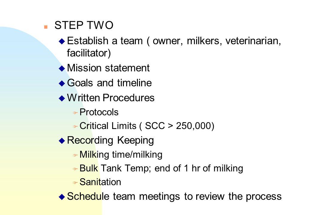 STEP TWO Establish a team ( owner, milkers, veterinarian, facilitator)