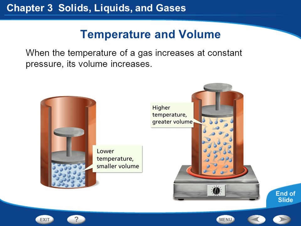 Temperature and Volume