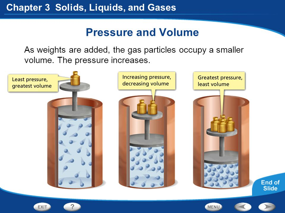 Pressure and Volume As weights are added, the gas particles occupy a smaller volume.
