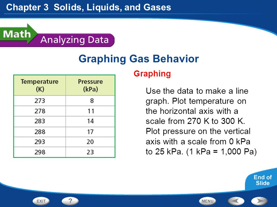 Graphing Gas Behavior Graphing