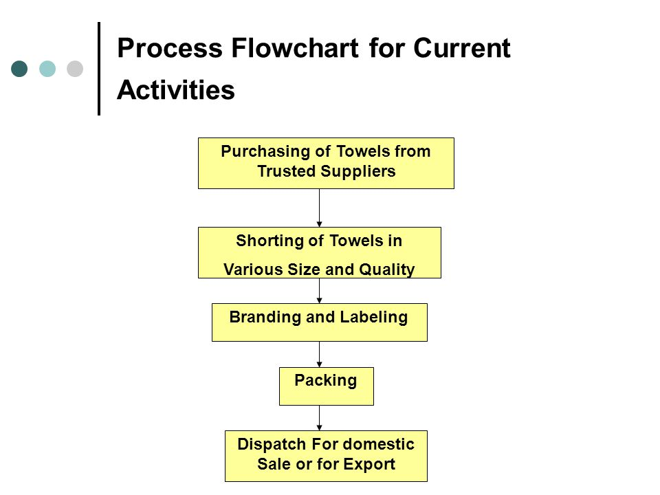 Process Flowchart for Current Activities