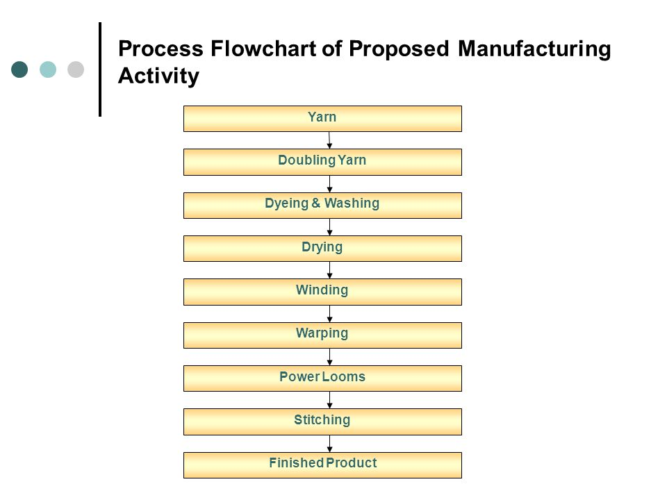 Process Flowchart of Proposed Manufacturing Activity