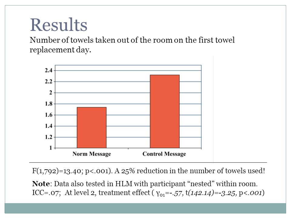 Results Number of towels taken out of the room on the first towel replacement day.