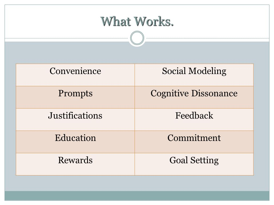 What Works. Convenience Social Modeling Prompts Cognitive Dissonance