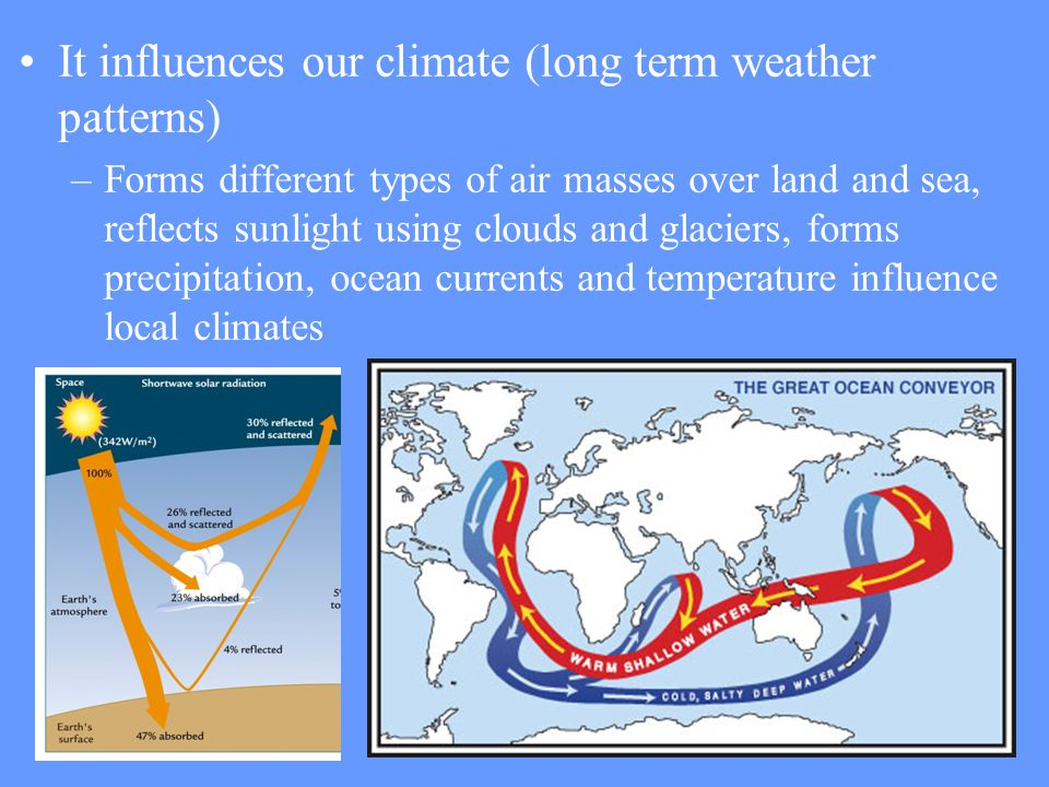 It influences our climate (long term weather patterns)