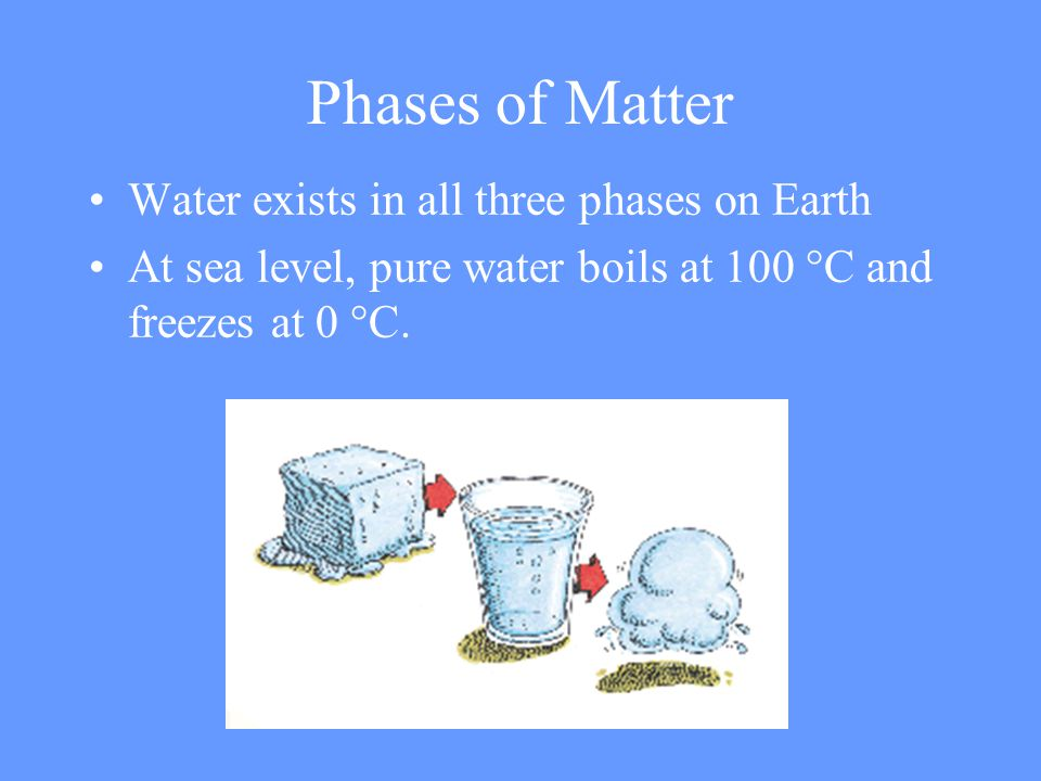Phases of Matter Water exists in all three phases on Earth