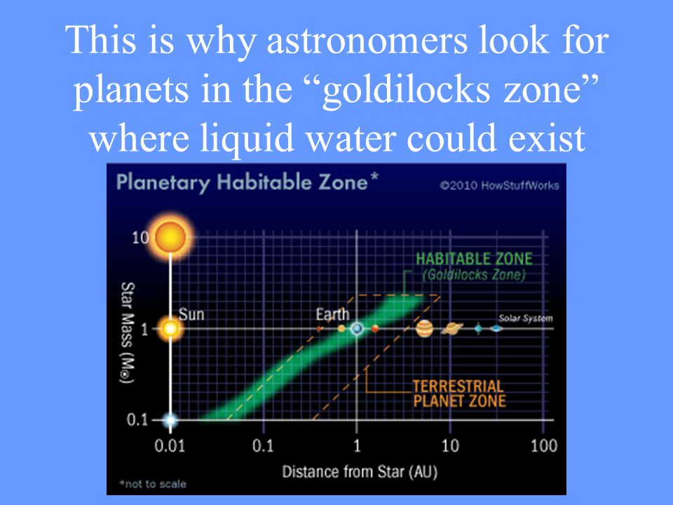 This is why astronomers look for planets in the goldilocks zone where liquid water could exist