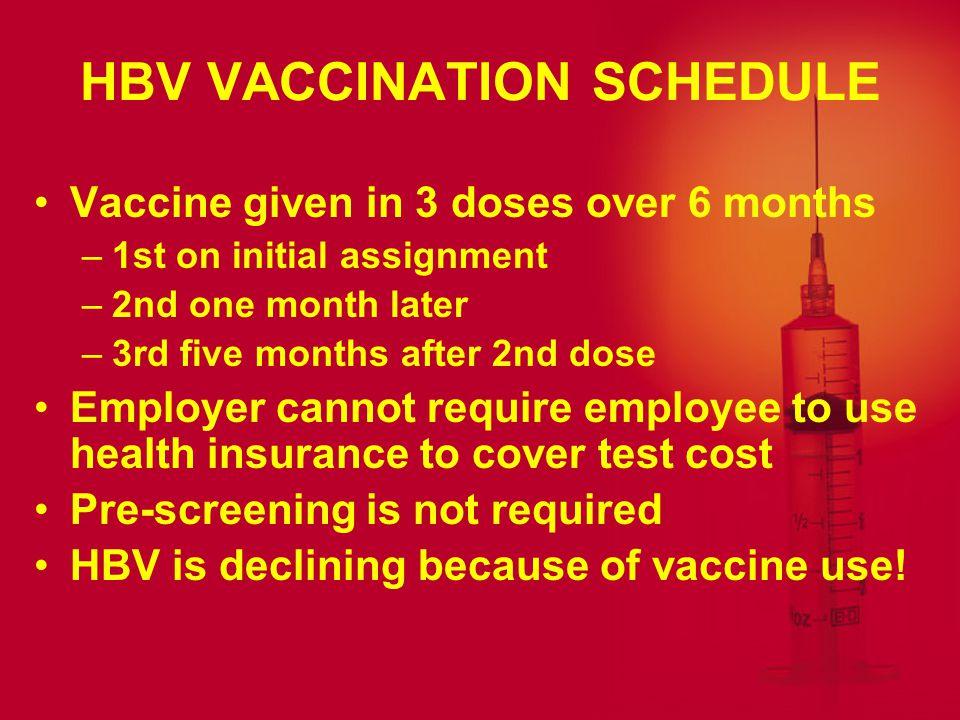 HBV VACCINATION SCHEDULE