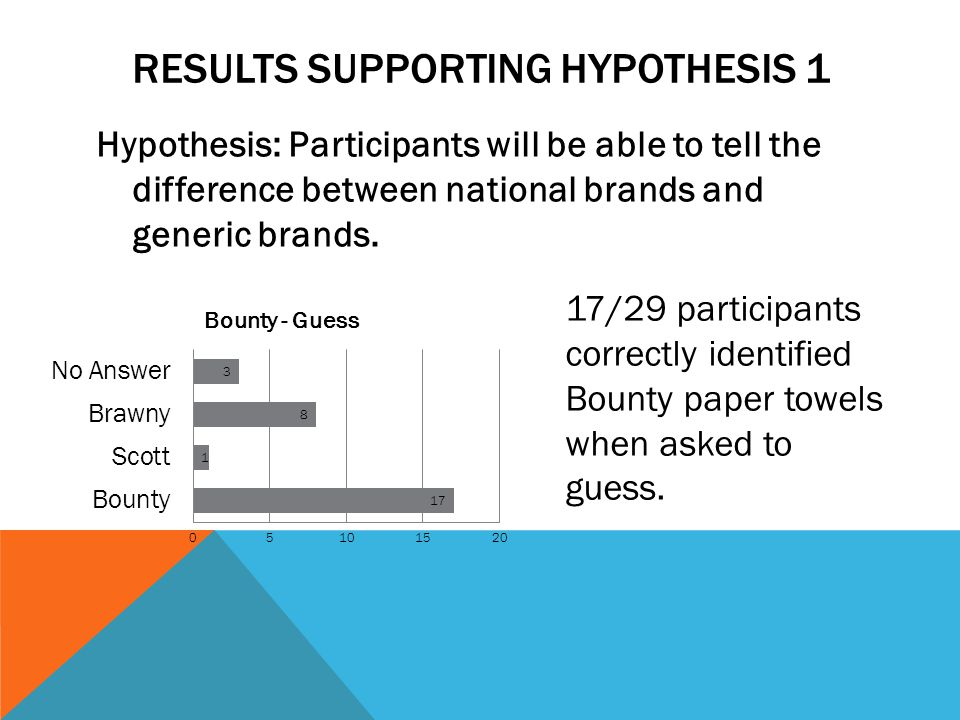 Results supporting Hypothesis 1