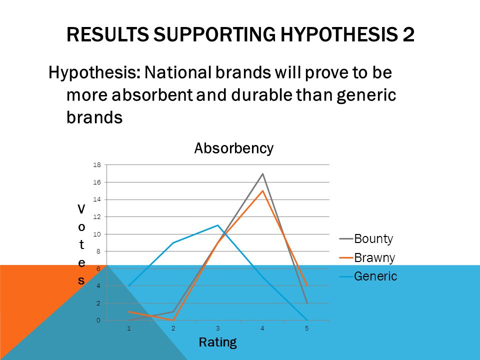 Results supporting Hypothesis 2